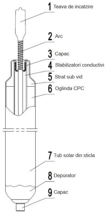 Elemente componente panou solar Westech HY cu oglinda CPC