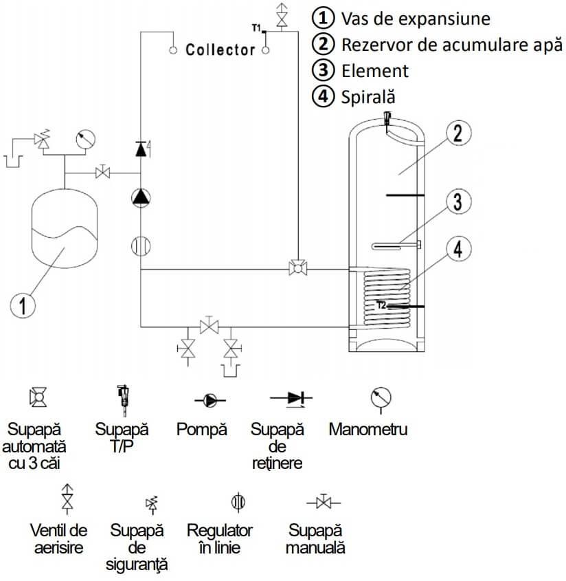Schema montaj pentru panou solar la boiler cu o serpentina