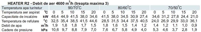 Specificatii tehnice Aeroterma pe agent termic Sonniger 50 kW