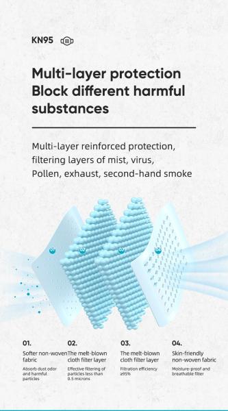 Masca protectie fata, cu 4 straturi ffp2, KN95 4