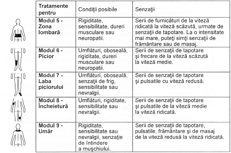 Electrostimulator-muscular-Omron-HeatTens-TENS-mod-tratament-2