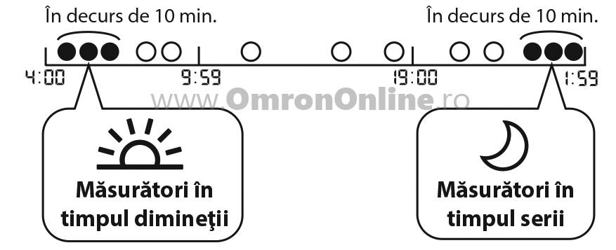 Tensiometru-brat-OMRON-M6-fibrilatie-atriala-Afib-medii-saptamanale