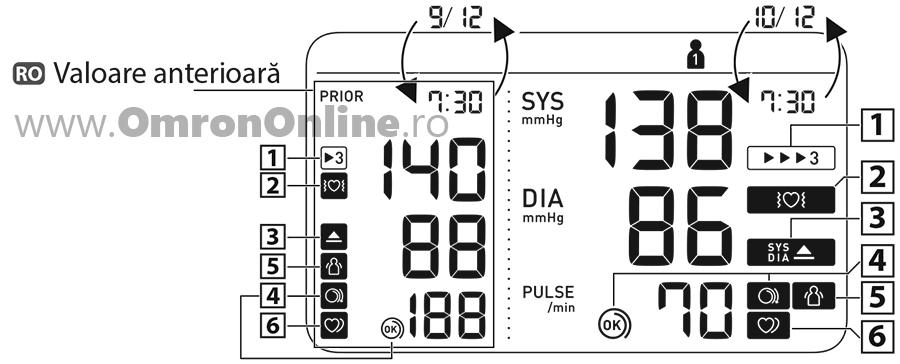 Tensiometru-brat-OMRON-M6-comfort-fibrilatie-atriala-Afib-simboluri-display