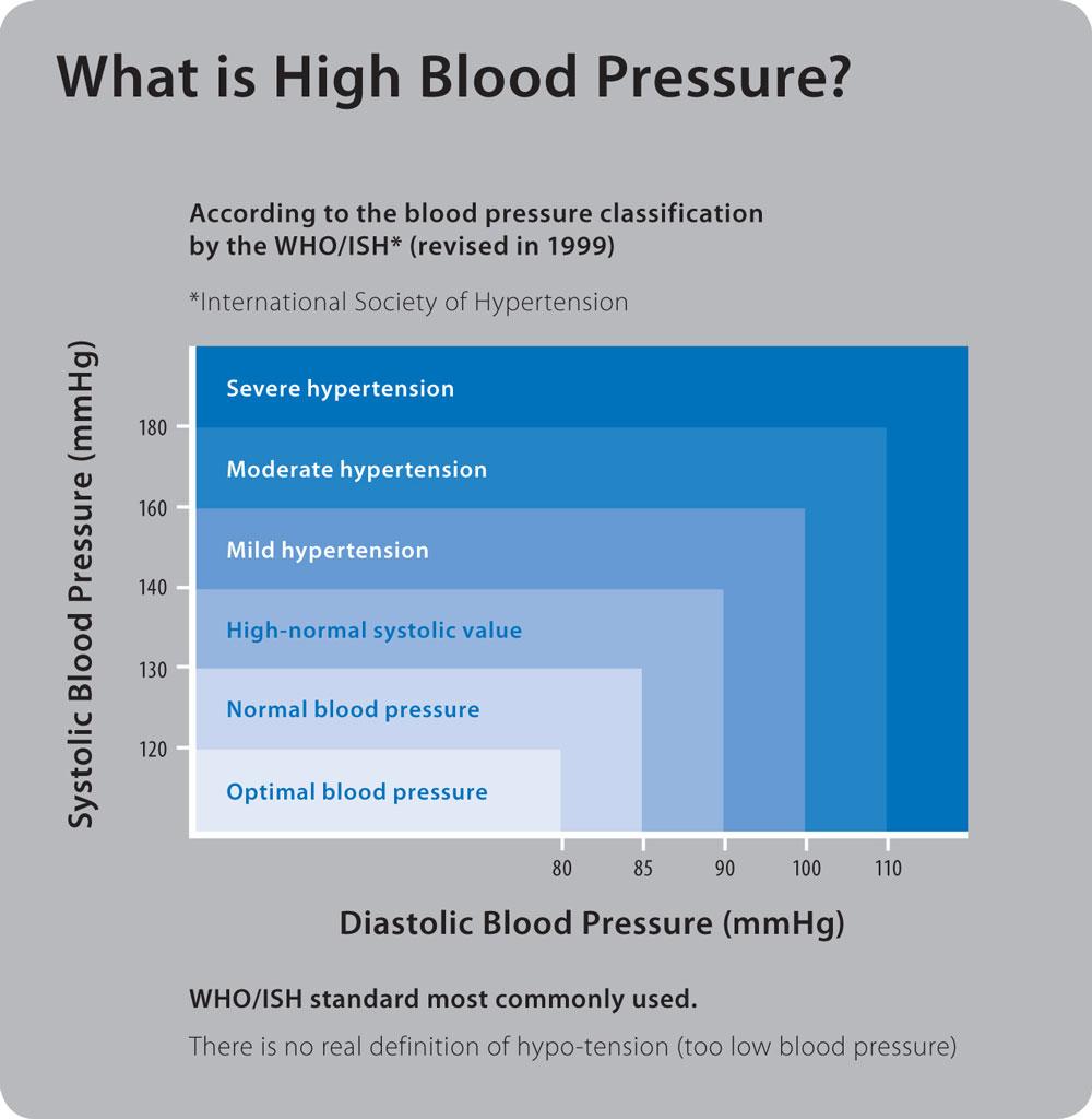 grafic-hipertensiune-arteriala