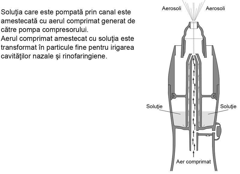 mod-functionare-irigator-nazal-omron-c102-total