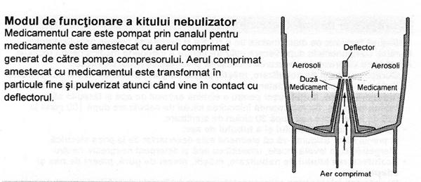 Aparat-aerosoli-Omron-C101-functionare