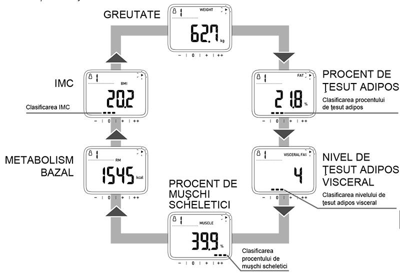 analizor-corporal-omron-viva-transfer-date-afisare-valori
