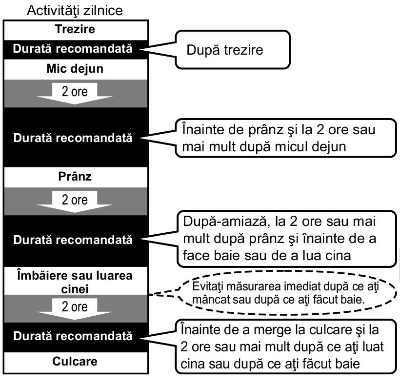 analizor-corporal-omron-viva-transfer-date-mod-interpretare