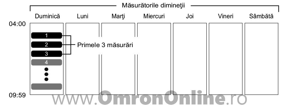 tensiometru-incheietura-OMRON-RS4-calcularea-mediei-saptamanale-de-dimineata