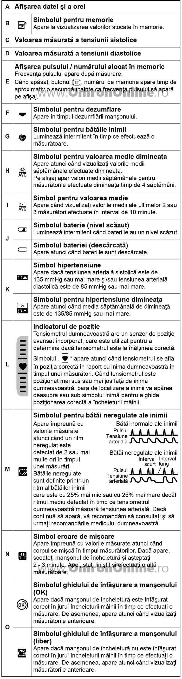 tensiometru-incheietura-OMRON-RS4-caracteristici