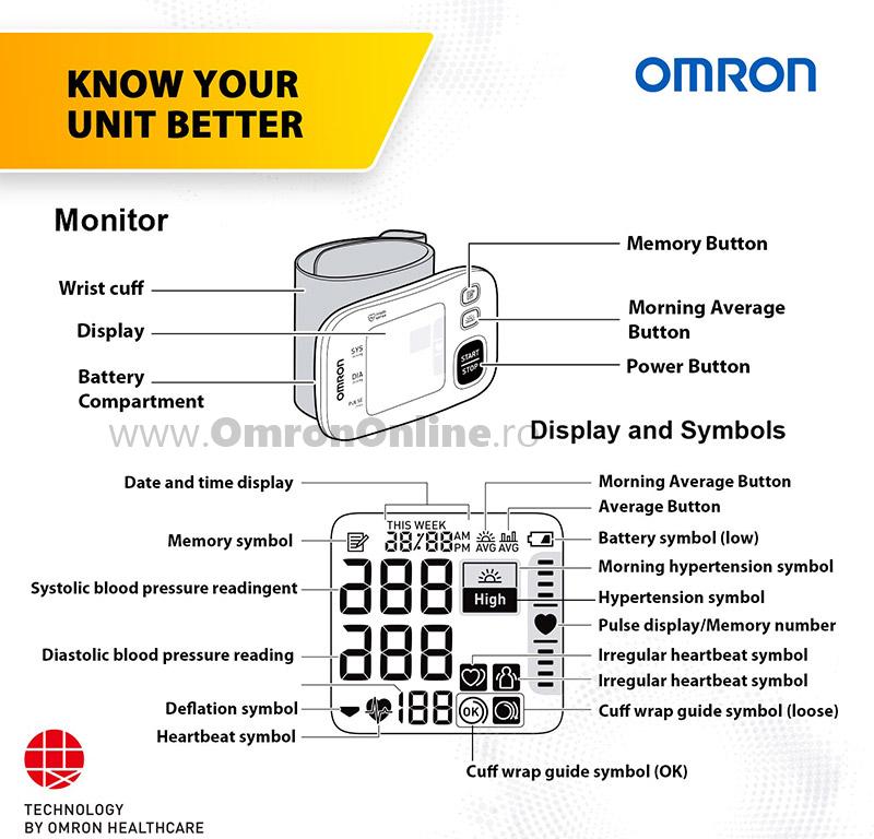 tensiometru-incheietura-OMRON-RS4-linemed-prezentare