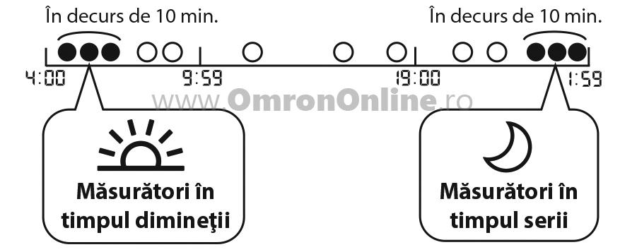 Tensiometru-brat-OMRON-X7-fibrilatie-atriala-Afib-medii-saptamanale