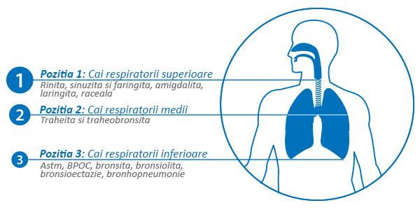 Omron-a3-aparat-aerosoli-afectiuni-respiratorii