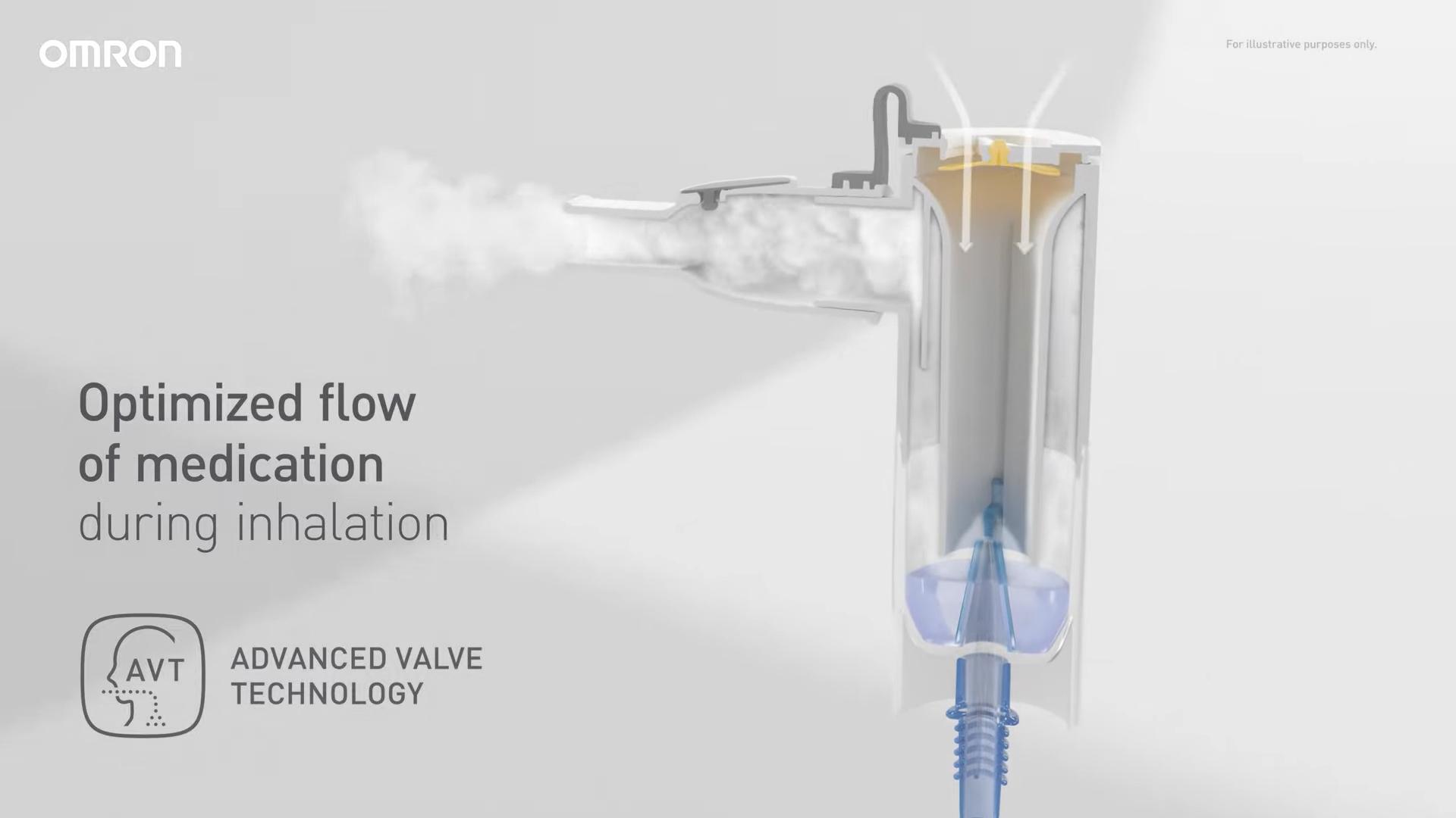 Omron-C28P-X105-Aparat-aerosoli-flux-optimizat-inhalare