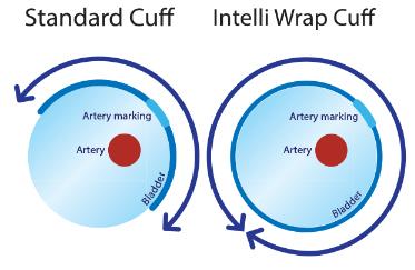Manseta Omron Intelli Wrap Cuff