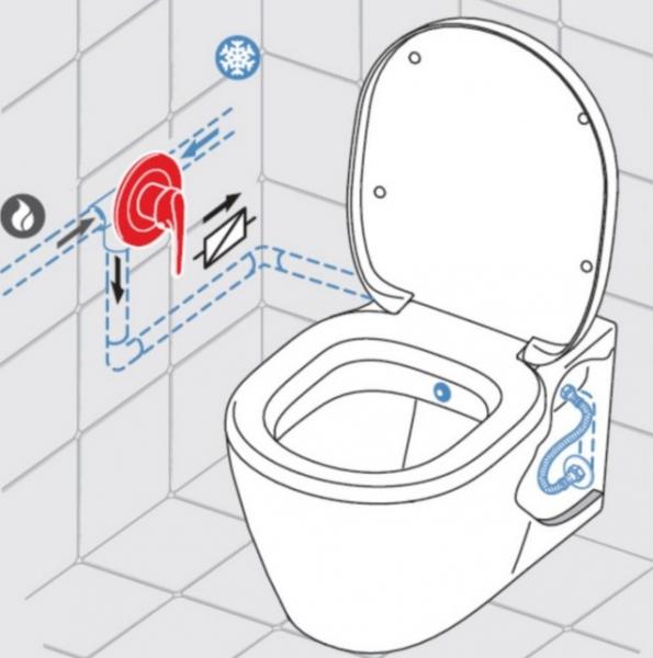 ALL IN ONE Incastrat - Geberit + Paffoni cu termostat + Vas wc Suspendat Ideal Standard Eurovit - Cu functie de bideu - Gata de montaj - Vas wc Suspendat Ideal Standard Eurovit cu functie de bideu + C 2