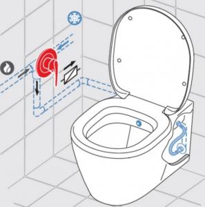 ALL IN ONE Incastrat - Geberit + Paffoni cu termostat + Vas wc Suspendat Ideal Standard Eurovit - Cu functie de bideu - Gata de montaj - Vas wc Suspendat Ideal Standard Eurovit cu functie de bideu + C2