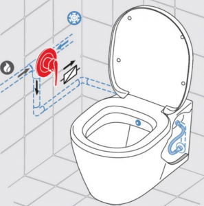 ALL IN ONE Incastrat - LIV + Grohe + Connect - Cu functie bideu - Gata de montaj - Vas wc Ideal Standard Connect cu functie bideu + Capac softclose + Rezervor LIV + Baterie incastrata Grohe5
