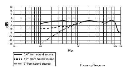 Casti profesionale cu microfon dinamic Shure BRH440M, design circumaural 2