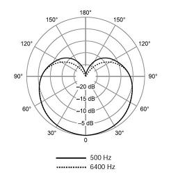 Microfon profesional cu fir Shure SV200-A, cardioid3