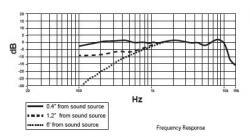 Casti profesionale cu microfon dinamic Shure BRH440M, design circumaural2
