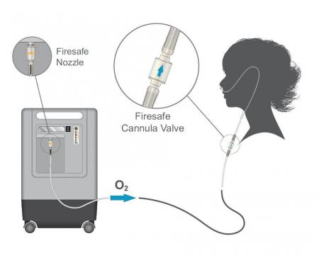 Conector FireSafe, valva unisens si antipropagare foc pt. canula sau masca de oxigen [4]