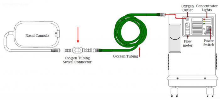 Furtun perimetru, verde, 15.2 m, nervuri antistrangulare 1