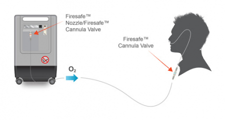 Adaptor FireSafe, valva unisens si antipropagare foc pt. concetrator de oxigen [2]