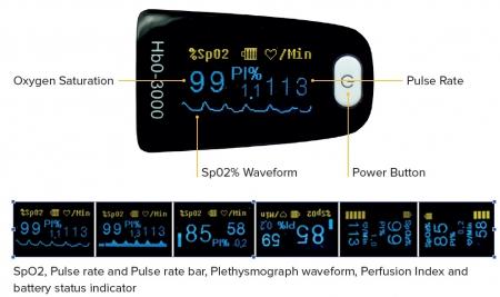 Pulsoximetru HbO-3000 (OLED display, SpO2, PR, PI & Plethysmogram, Pulse Bar)2