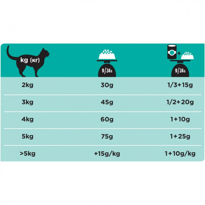 PRO PLAN VETERINARY DIETS EN Gastrointestinal 5 kg 1