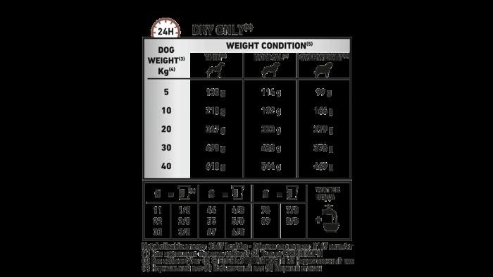 Royal Canin Gastro Intestinal Fibre Response Dog 2 kg 1