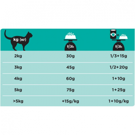 PRO PLAN VETERINARY DIETS EN Gastrointestinal 5 kg1