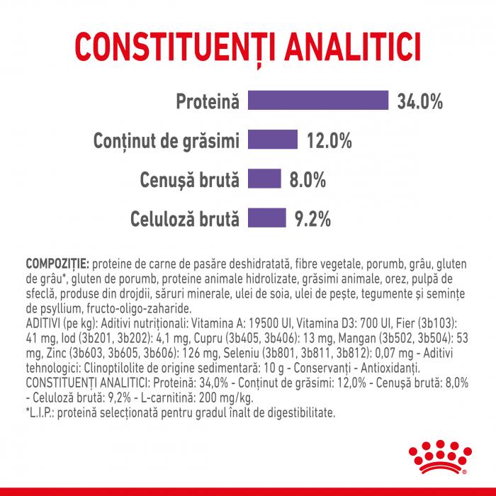 Royal Canin Appettite Control FCN 3.5 kg 4