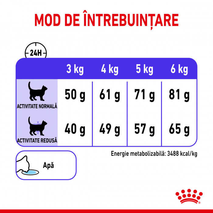 Royal Canin Appettite Control FCN 3.5 kg 5