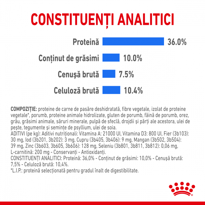Royal Canin LIGHT WEIGHT CARE Hrana Uscata Pisica - TEST 5