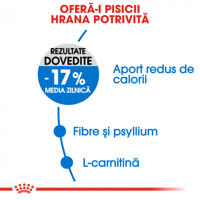 Royal Canin LIGHT WEIGHT CARE Hrana Uscata Pisica 2