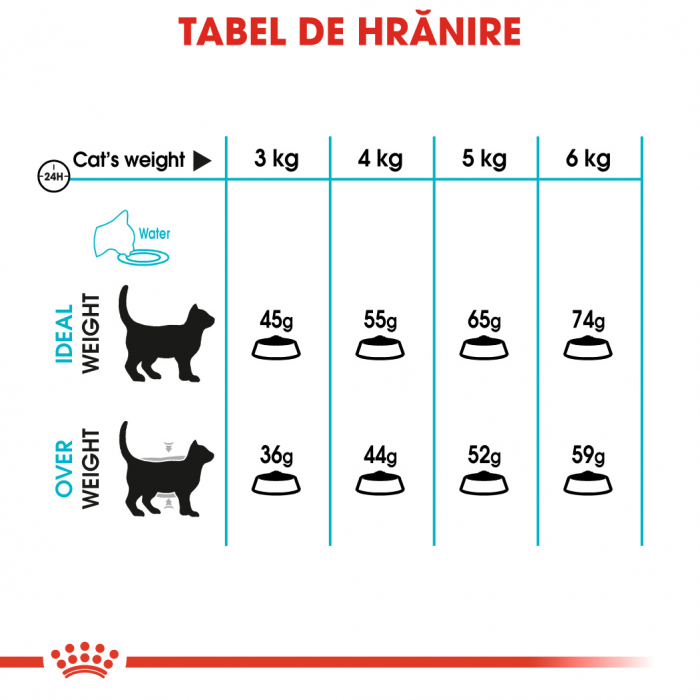 Royal Canin URINARY CARE Hrana Uscata Pisica 4