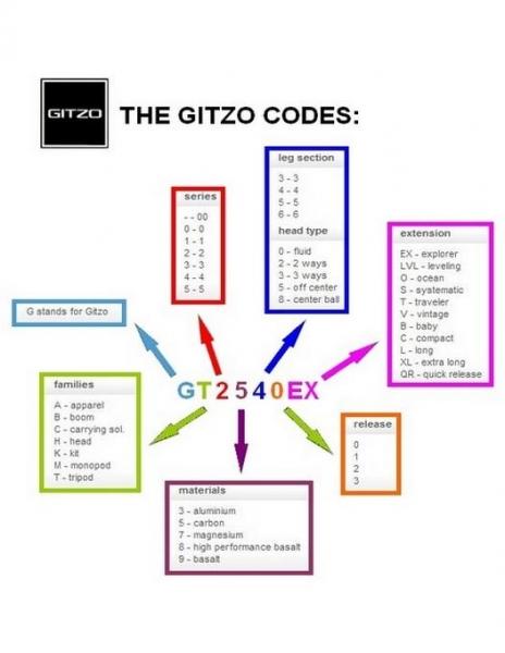 Gitzo GM2541 Monopied Carbon serie 2 in 4 sectiuni