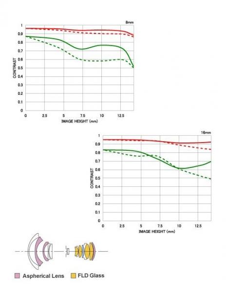 Sigma 8-16mm Obiectiv foto DSLR f4.5-5.6 DC HSM CANON 1