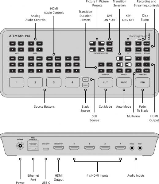 Blackmagic Design ATEM Mini Pro HDMI Live Stream switcher video 2