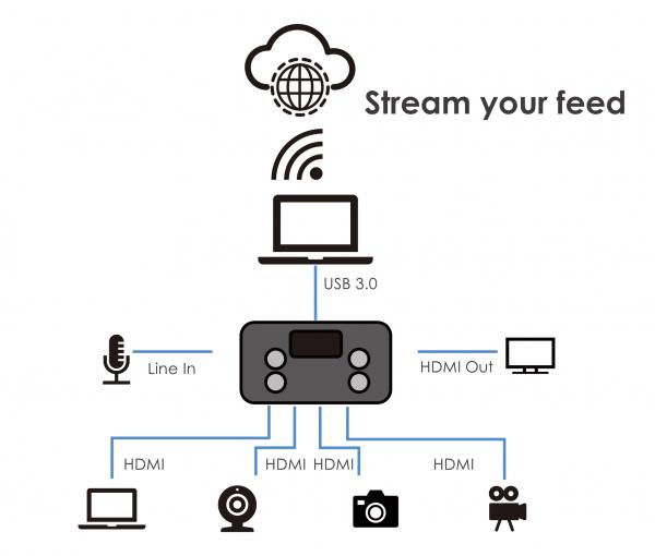 RGBlink Mini Mixer video cu vizualizare multi-view [1]