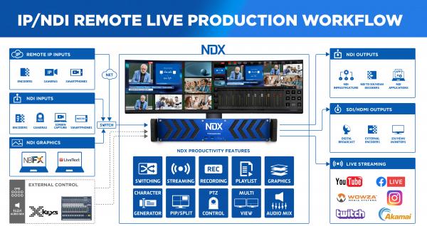 Streamstar NDX sistem live multicam 4