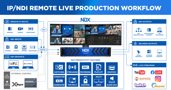 Solutie Live Multicam PTZ Streamstar NDX 3