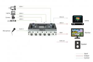 RGBlink Mini Mixer video cu vizualizare multi-view [5]