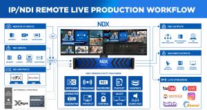 Streamstar NDX sistem live multicam4