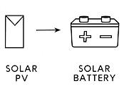 Photovoltaic Solar Panel 12V SOLARTHIN 2,5W-12V XUNZEL-big