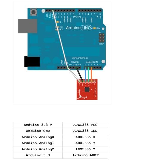 Accelerometru ADXL335 [5]