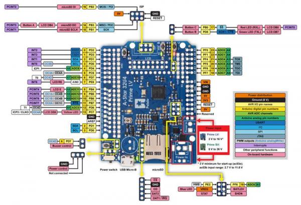 Placa Pololu A-Star 32U4 Prime LV cu microSD [3]