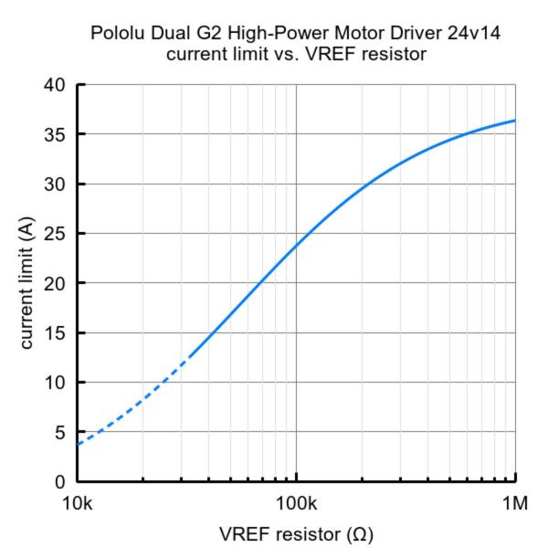 Pololu Dual G2 High-Power Motor Driver 24v14 Shield pentru Arduino [5]