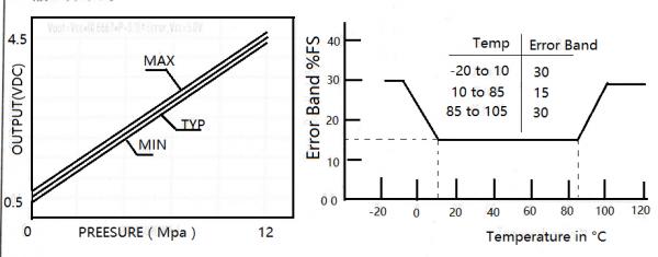 Senzor presiune apa  G1/4 1.2MPa 1